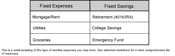 Fixed Expenses including mortgage/rent, utilities and groceries. Fixed Savings including Retirement, college savings and emergency funds. This is a small sampling of the type of monthly expenses you may have. See attached worksheet for a more comprehensive list of expenses.