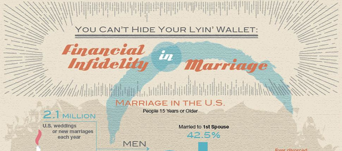 Financial Infidelity in Marriage Infographic