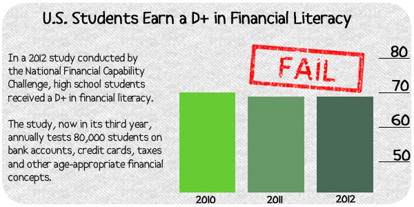 U.S. Students Earn a D+ in Financial Literacy