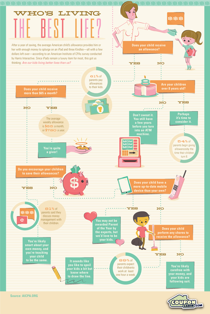 Kids Allowance #Infographic