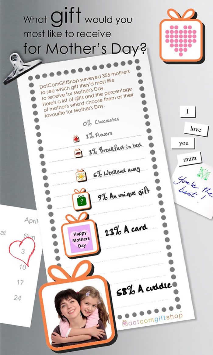 What Mom Wants for Mother's Day #Infographic | www.TheHeavyPurse.com