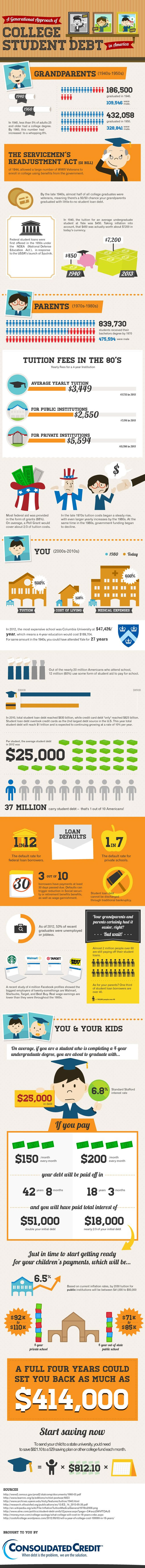 Generational Student Debt in America #Infographic | www.TheHeavyPurse.com