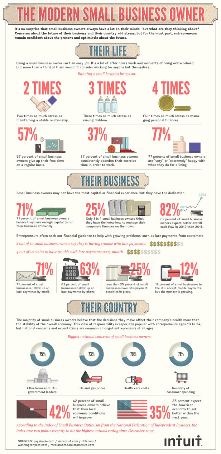 The Modern Small Business Owner #Infographic | www.TheHeavyPurse.com