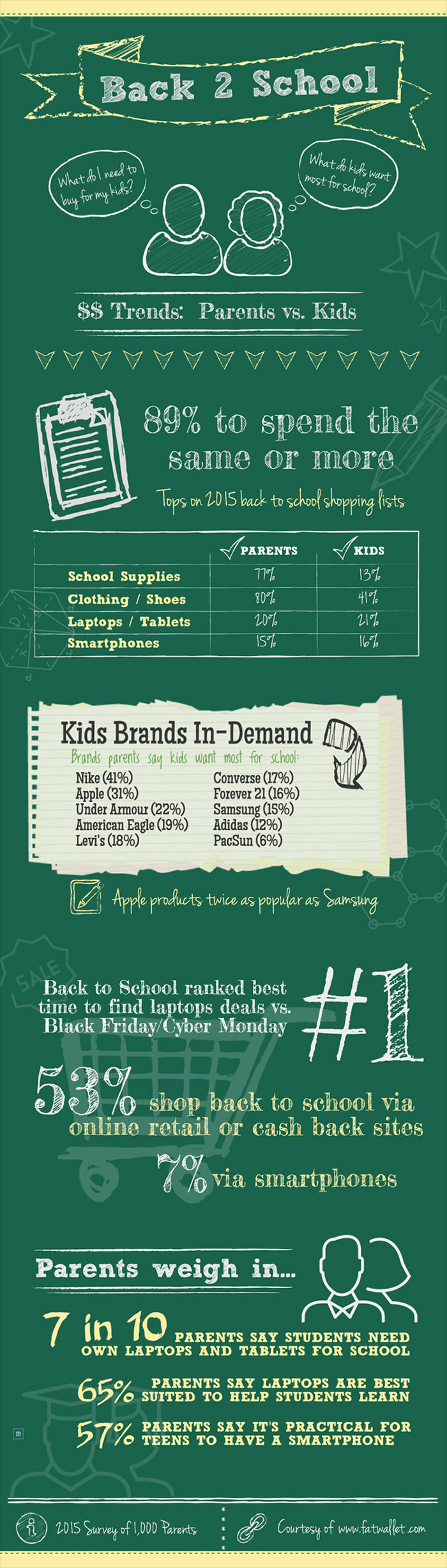 Back To School Shopping Trends | www.TheHeavyPurse.com