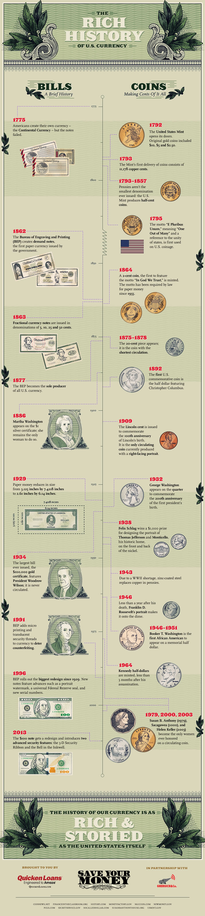The RIch History of U.S. Currency