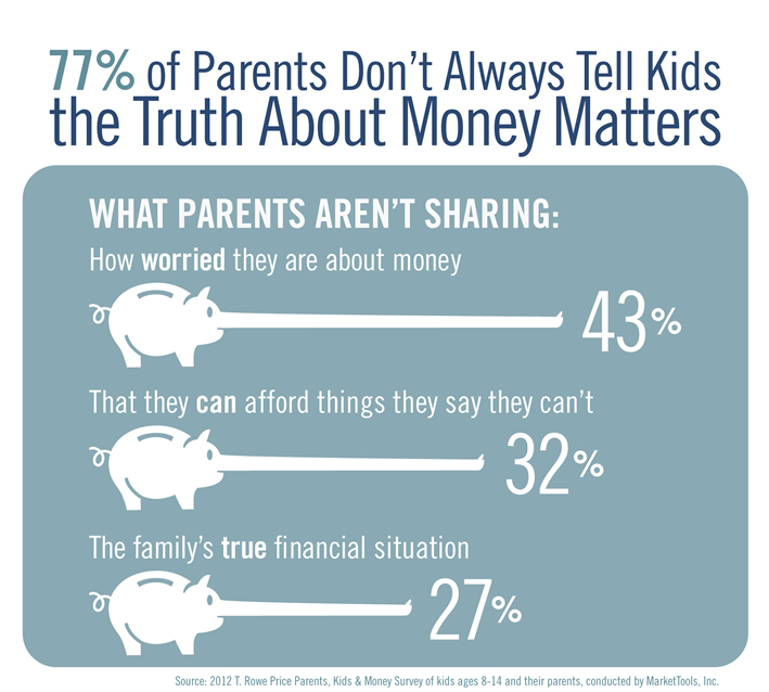 Money Lies Parents Tell Kids #infographic