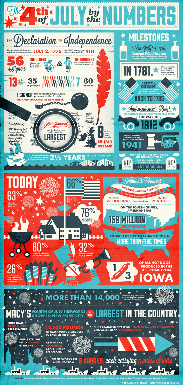 4th of July by the Numbers #infographic | www.TheHeavyPurse.com