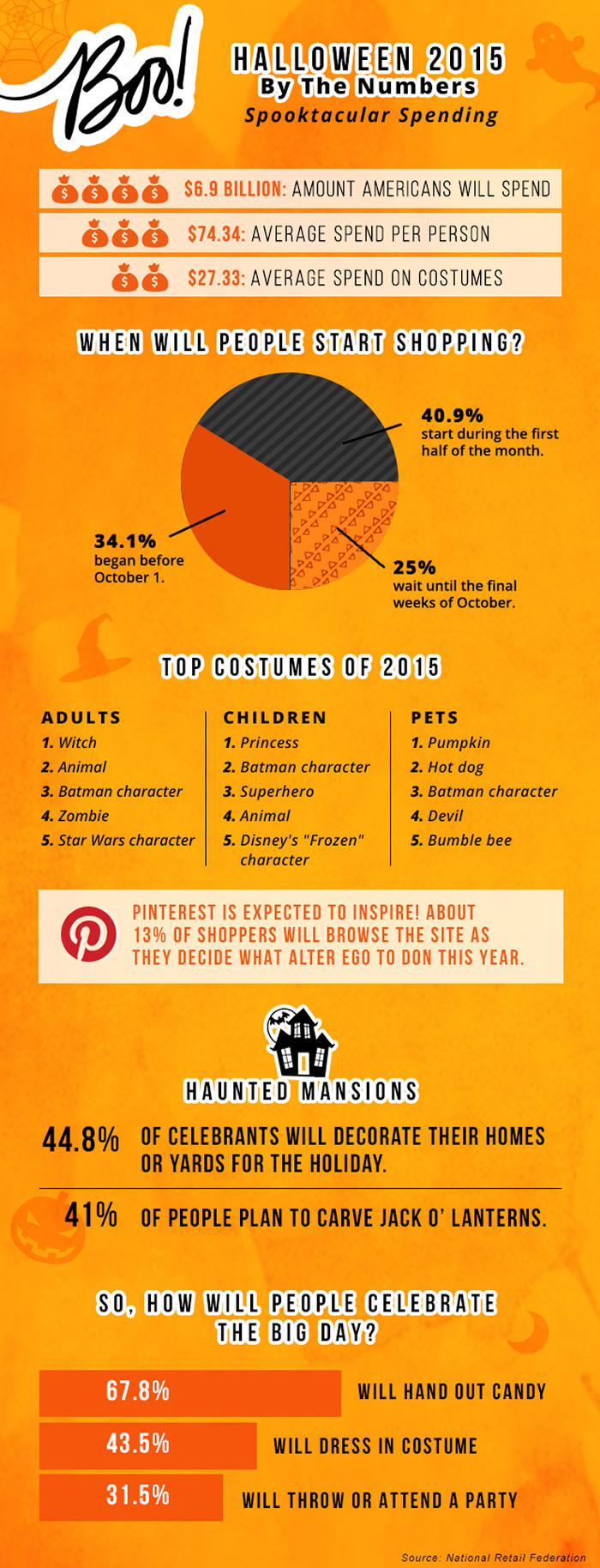 Halloween 2015 By The Numbers #Infographic   www.TheHeavyPurse.com