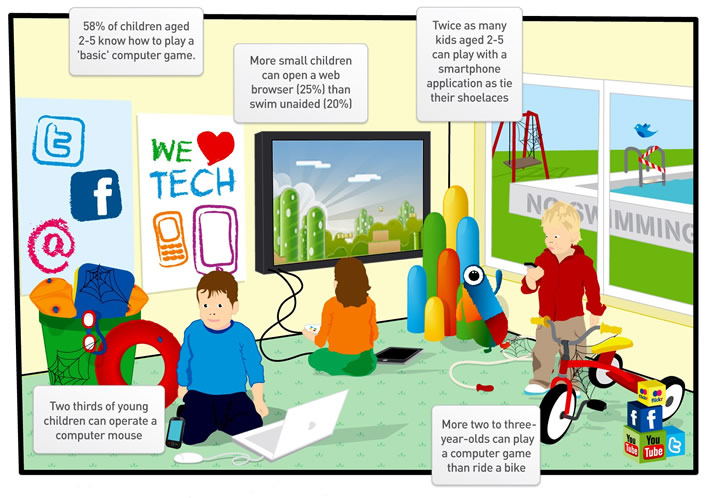 Kids Today: Technological Skills vs Life Skills #infographic | www.TheHeavyPurse.com