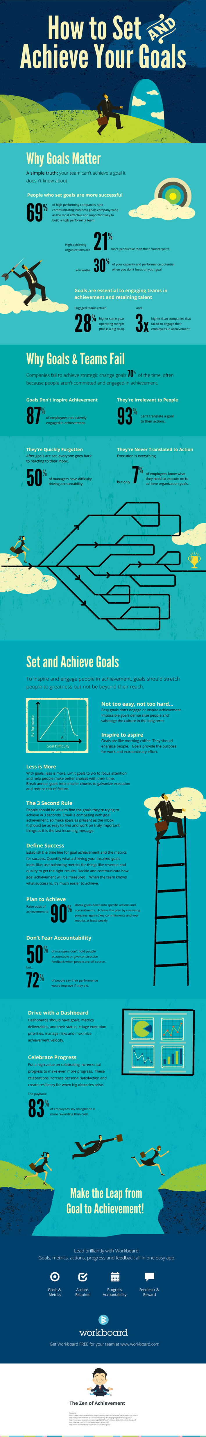 How To Set and Achieve Goals #Infographic
